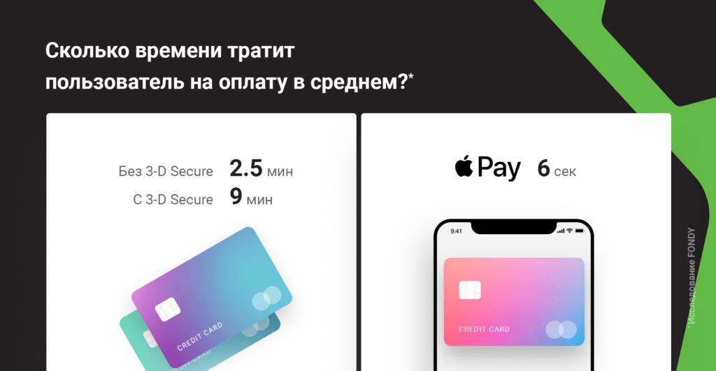Скорость оплаты покупки пользователями при использовании разных методов — исследование FONDY